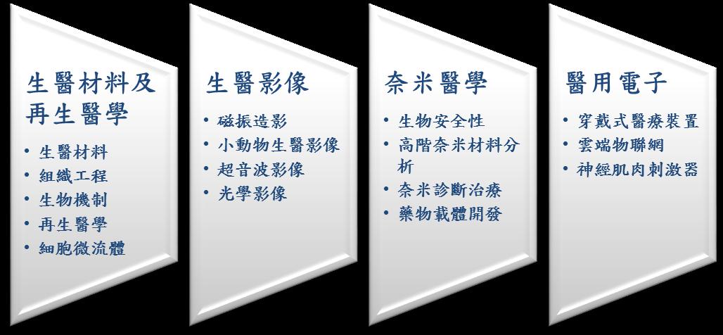 IBEN四大跨領域研究方向